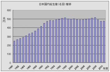 国内総生産名目推移