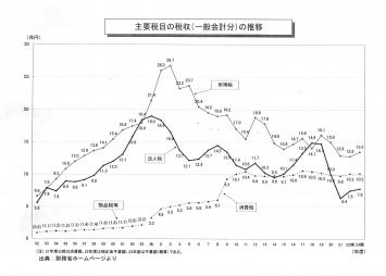 図20_主要税目の税収の推移