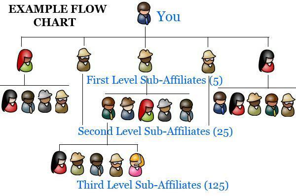 ダウンライン自動構築図