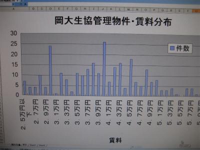 岡大管理・賃料分析○