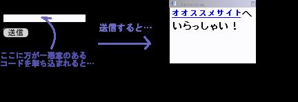 フォームの例2