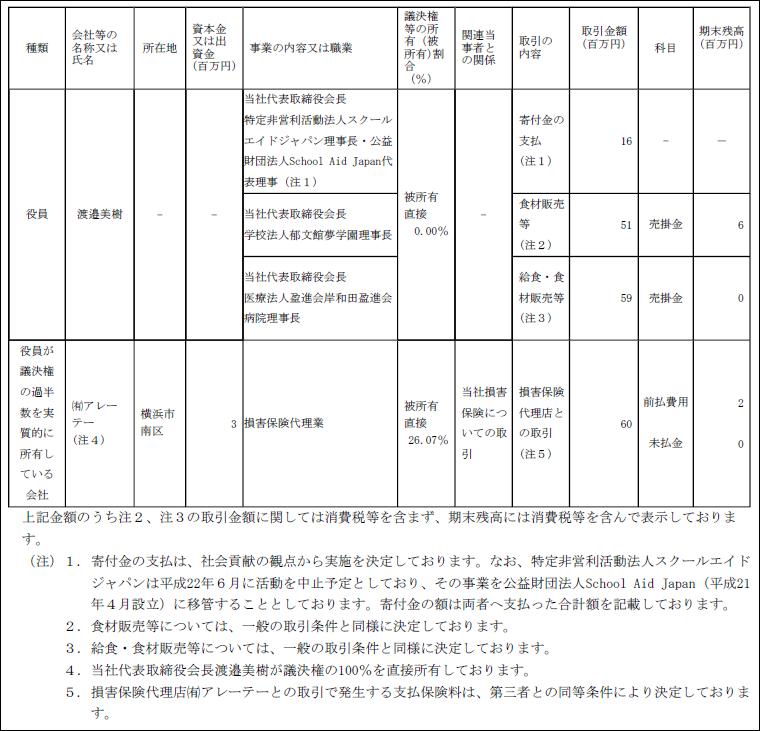 生徒・親→給食費→郁文館→ワタミ