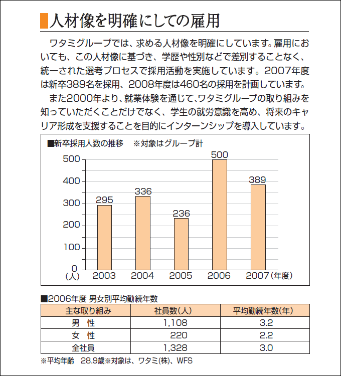2006年度平均勤続年数