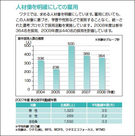 2007年度平均勤続年数