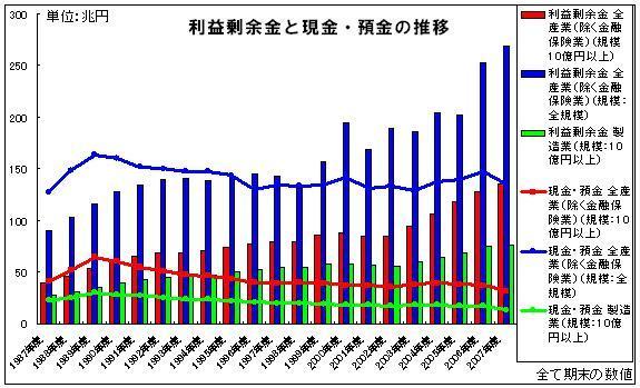 利益剰余金と現金・預金の推移