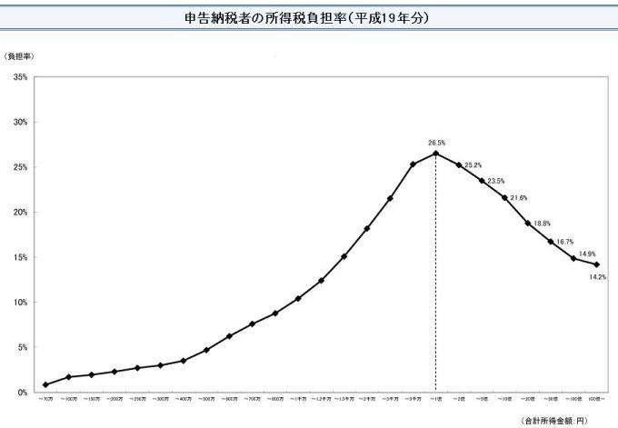 申告納税者の所得税負担率(平成19年分)_small
