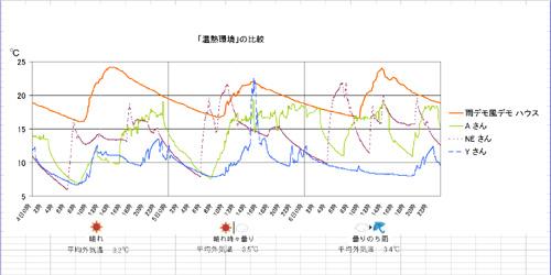 冬の温熱環境比較4軒