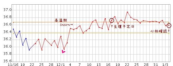 妊娠基礎体温