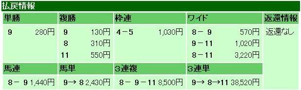 第70回桜花賞