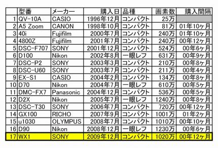 camera-history s