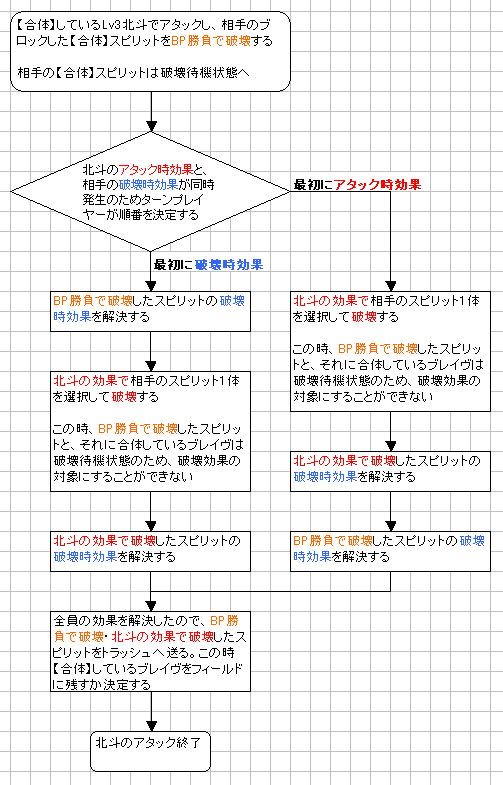 北斗七星龍の効果フローチャート3