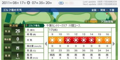千葉CC川間天気420