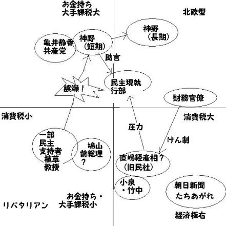 税制2次元マップ_FC2