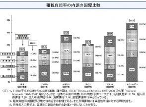 租税負担率の内訳の国際比較