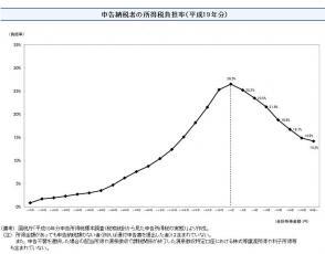 申告納税者の所得税負担率(平成19年分)