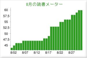 読書メーターまとめ2011年8月