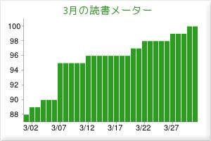 7月の読書グラフ