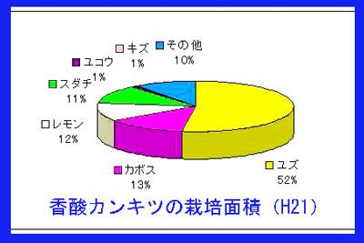 kabosuカボスの割合