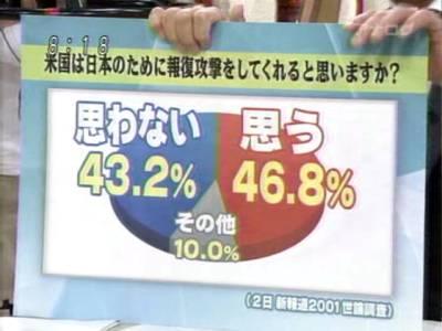 半数は米国の核の傘を期待しているが・・・