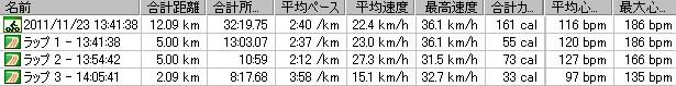 2011y11m23d_鶴見川バイク12km