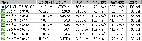 2011y11m25d_ジョグ6km