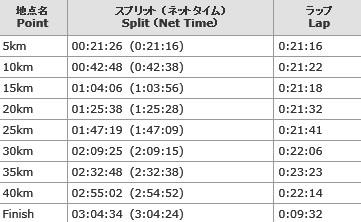 東京マラソン2012-lap
