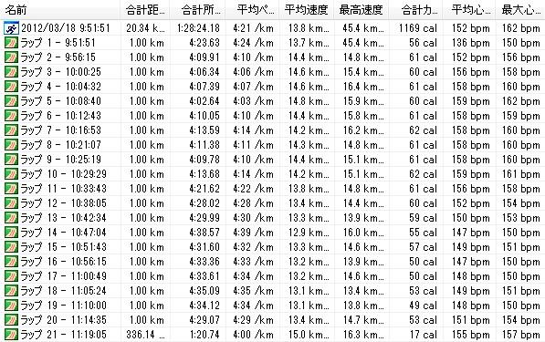 2012y03m18d_よこはま月例20km