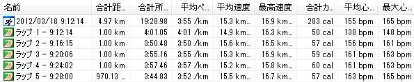 2012y03m18d_よこはま月例5km