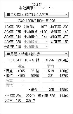 tenhou_prof_20111210.png