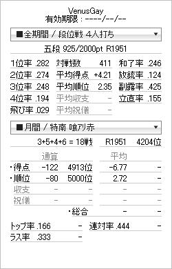 tenhou_prof_20111228.png