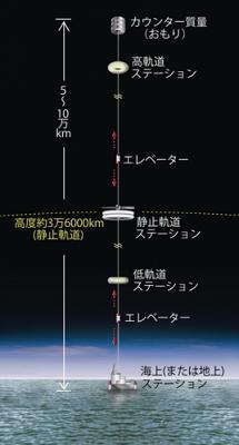 宇宙エレベーターのイメージ