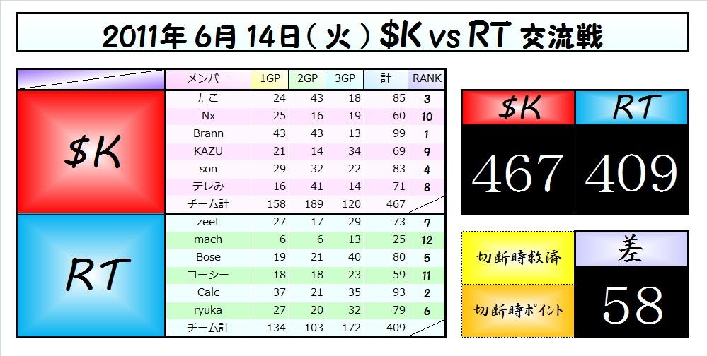 SK RT