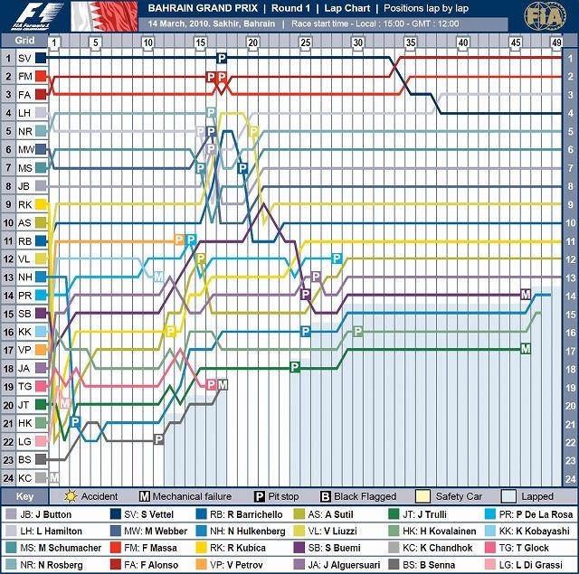 F1 2010 Bahrain Grand Prix Lap Chart