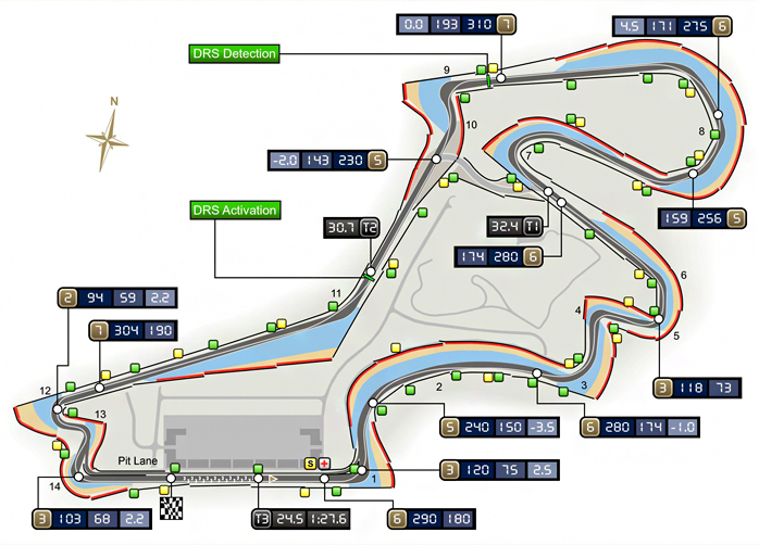 F1 2011 Round4 Turkish Grand Prix Lap Chart  Lap Analysis