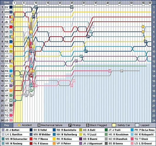 aus-f1-2010-chart.jpg