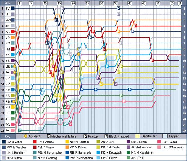 aus-f1-2011-chart.jpg