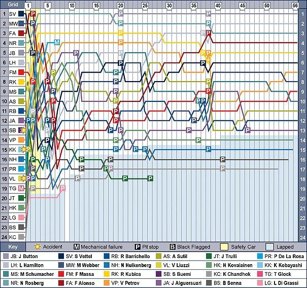 chn-f1-2010-chart.jpg