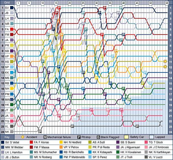chn-f1-2011-chart.jpg