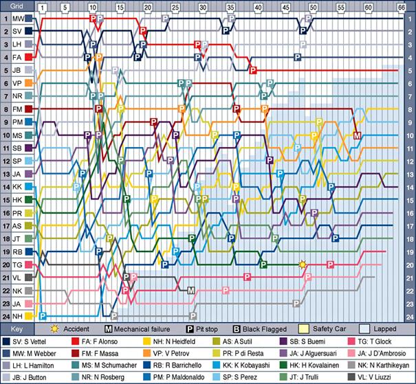 esp-f1-2011-chart.jpg