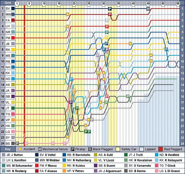 kor-f1-2010-chart.jpg