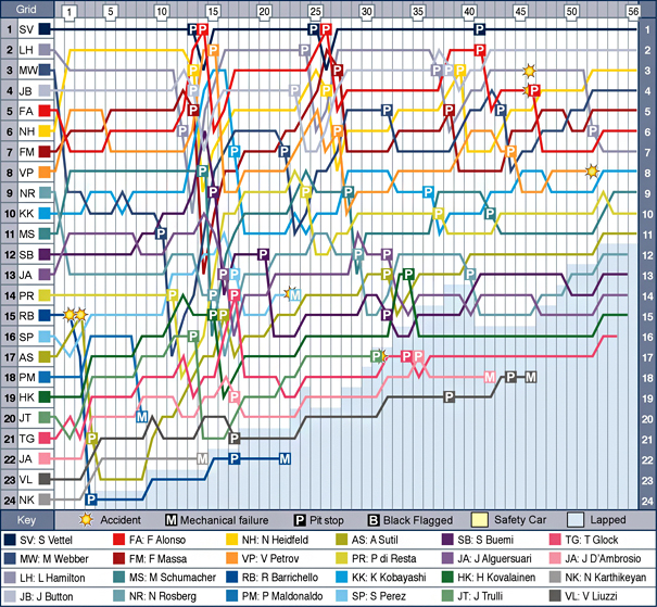 mal-f1-2011-chart.jpg
