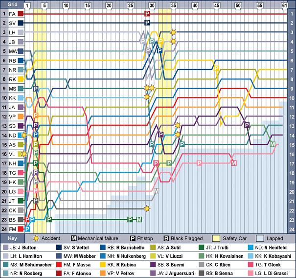 sin-f1-2010-chart.jpg