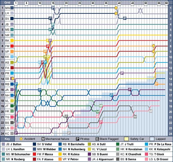tur-f1-2010-chart.jpg