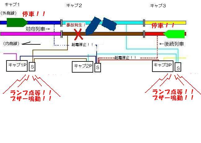 (1)コピーCKC防護スイッチ
