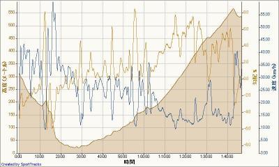 シクロ 2010-07-18, 高度 - 時間