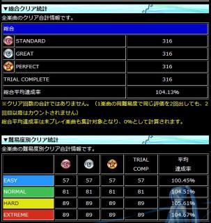 20111214_PDAクリア統計
