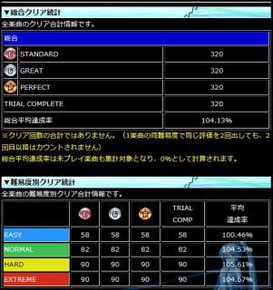 20111217_PDAクリア統計