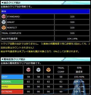 20111220_PDAクリア統計