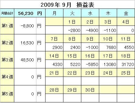 2009年9月損益表