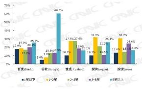 中国のインターネットユーザーが使う検索サイトのシェア
